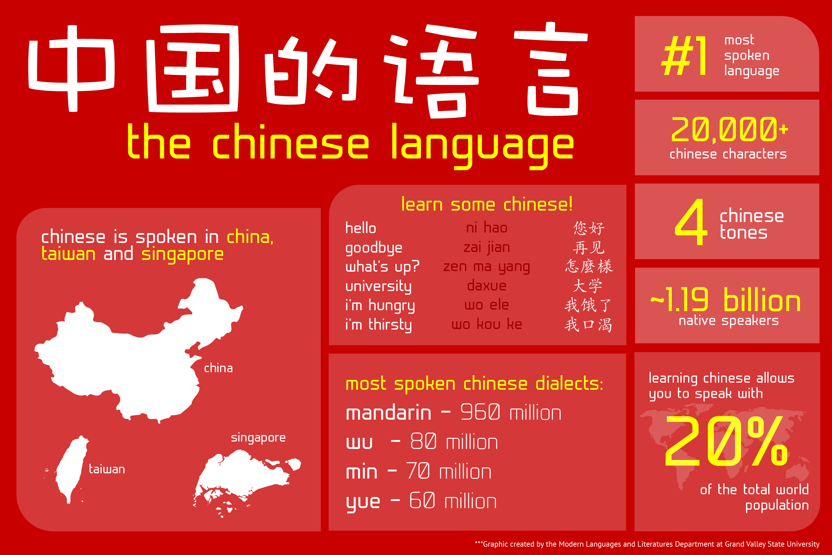Why Take Chinese Infographic